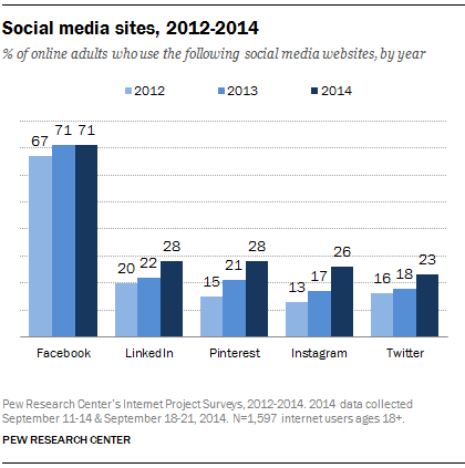 Pew Research on Social Media Use