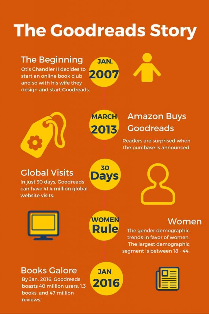 Infographic---The Goodreads Story by Frances Caballo